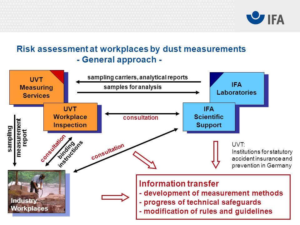 Risk assessment at workplaces by dust measurements