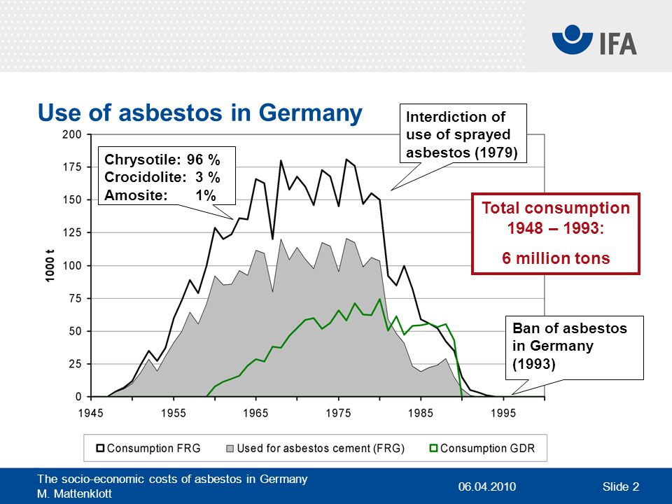 Use of asbestos in Germany