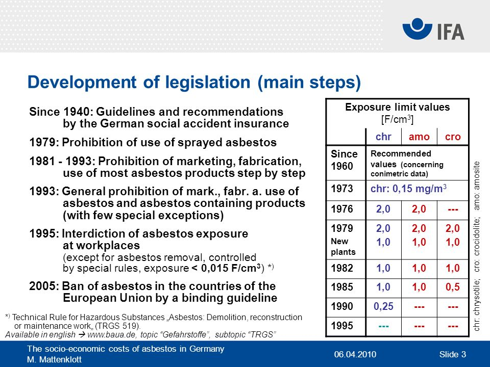 Development of legislation (main steps)