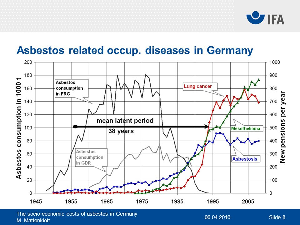 Asbestos related occup. diseases in Germany