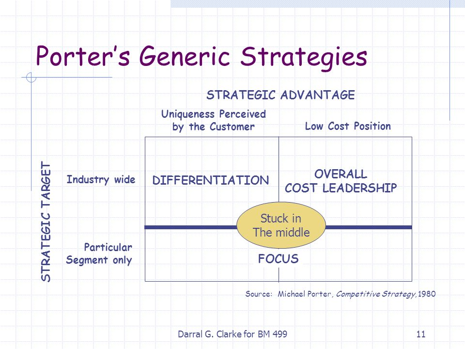 porter generic strategies on indian automobile Pp 50-54 wwwiosrjournalsorg international case study conference 2015,  mumbai, india  porter's (1980) model of generic strategies addresses  practitioners with an analytical techniquefor  the case of the german  automotive industry.