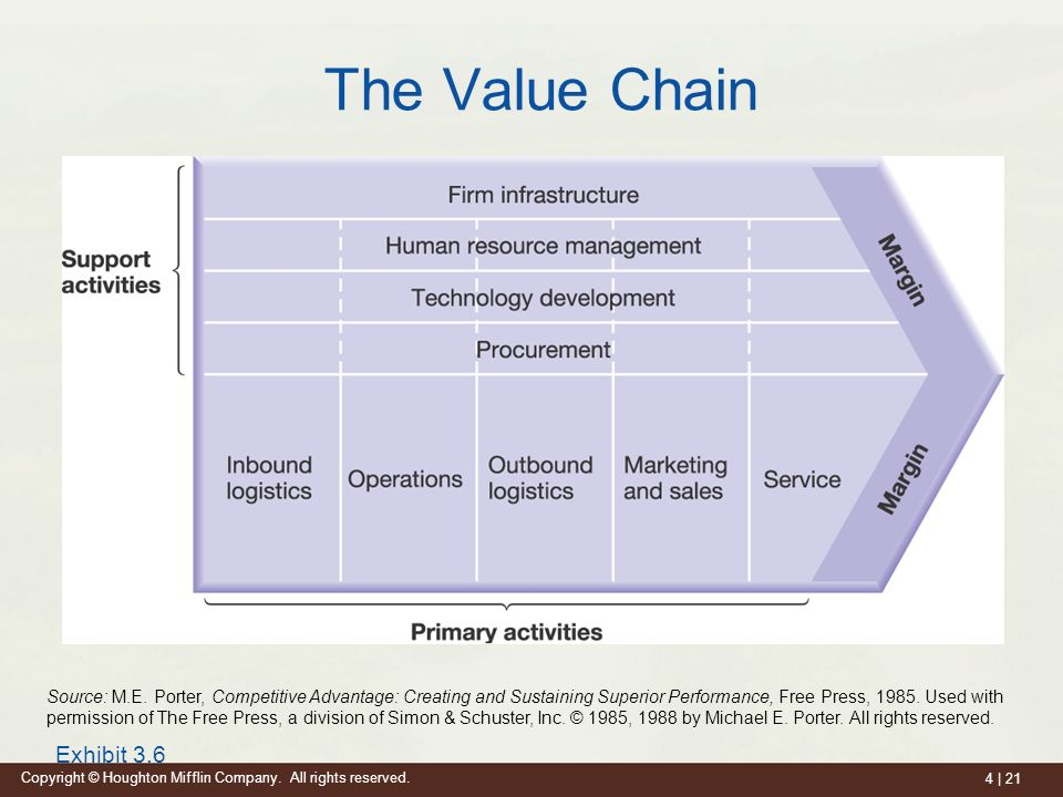 Building competitive advantage ppt video online download - Porter s model of competitive advantage ...