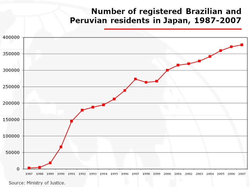 Number of registered Brazilian and Peruvian residents in Japan, 1987-2007