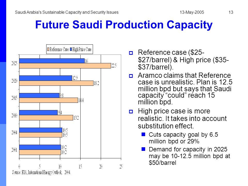 Future Saudi Production Capacity