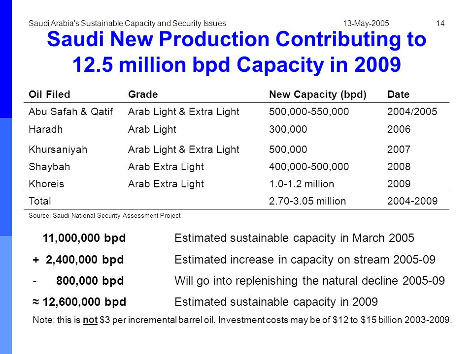 Saudi New Production Contributing to 12.5 million bpd Capacity in 2009
