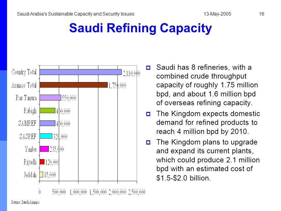 Saudi Refining Capacity