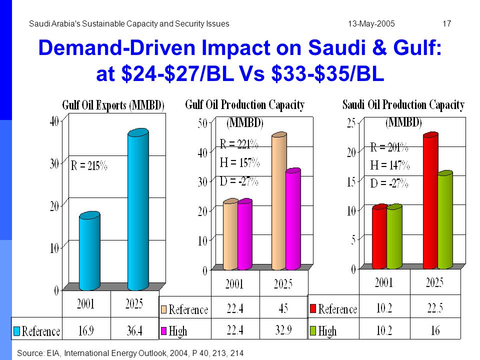 Demand-Driven Impact on Saudi & Gulf: at $24-$27/BL Vs $33-$35/BL