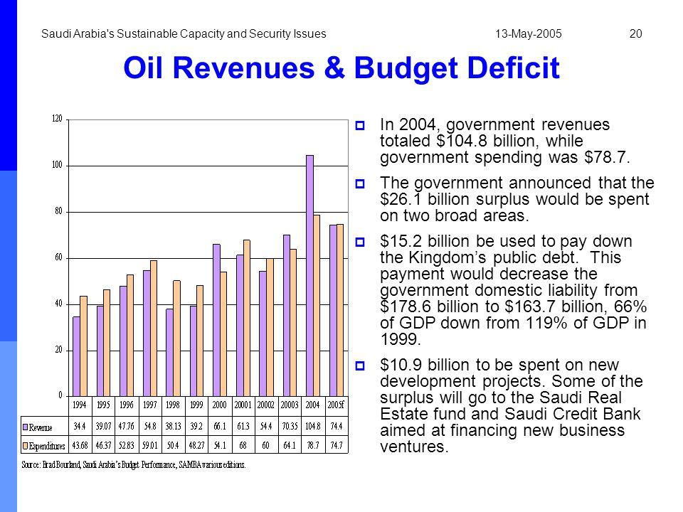 Oil Revenues & Budget Deficit