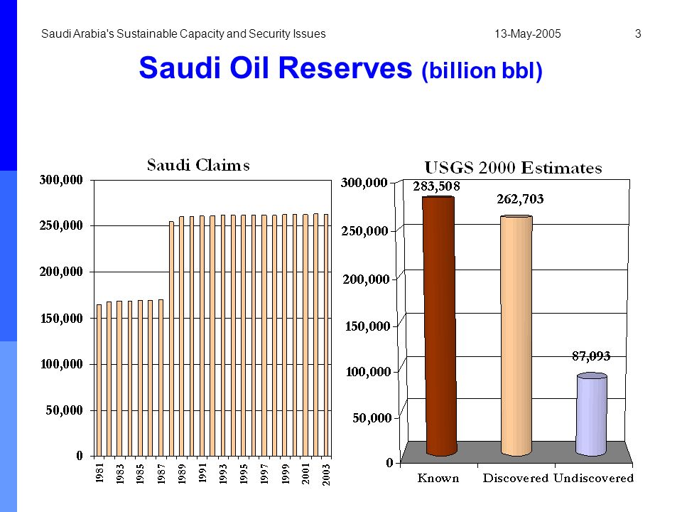 Saudi Oil Reserves (billion bbl)