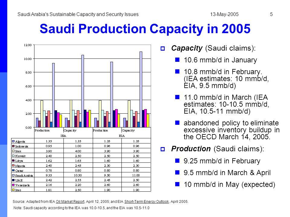 Saudi Production Capacity in 2005