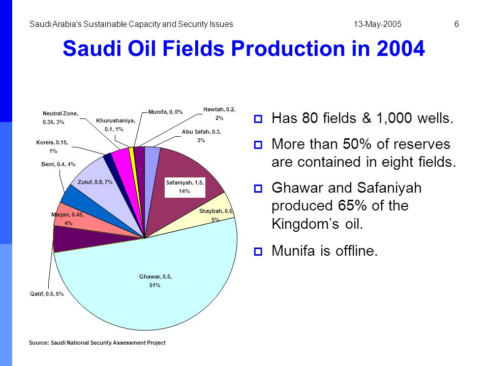 Saudi Oil Fields Production in 2004