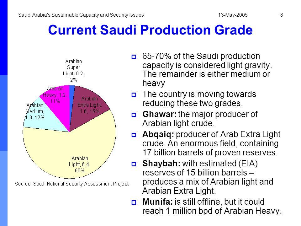 Current Saudi Production Grade