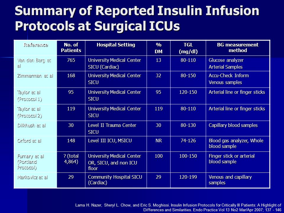 Insulin Therapy And Nutritional Management In Patients