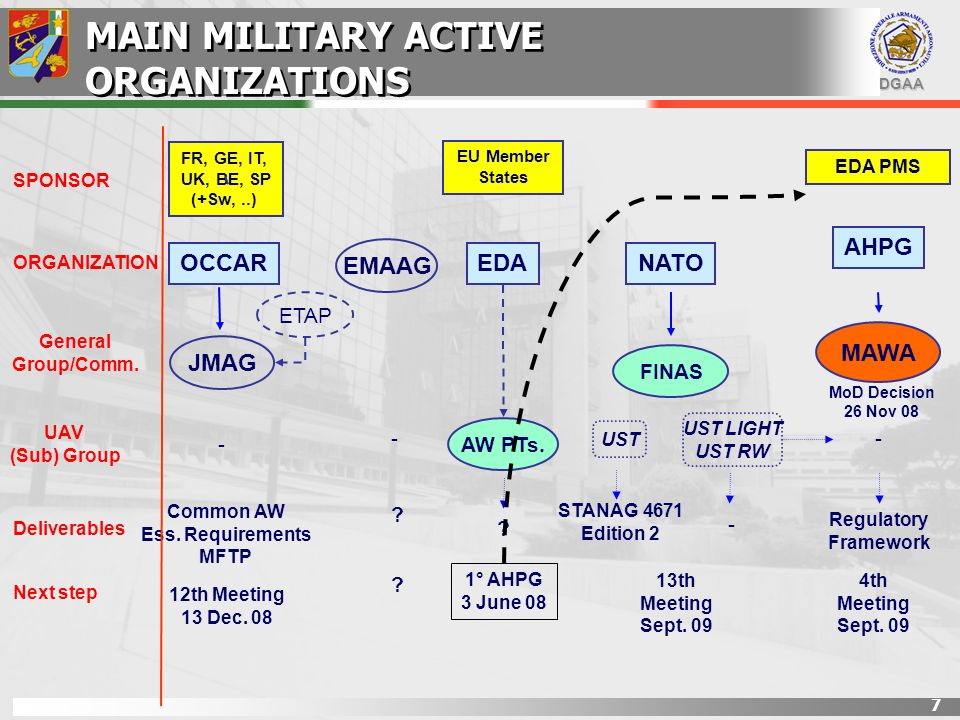 MAIN MILITARY ACTIVE ORGANIZATIONS