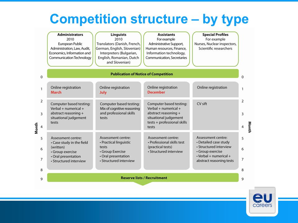 Competition structure – by type