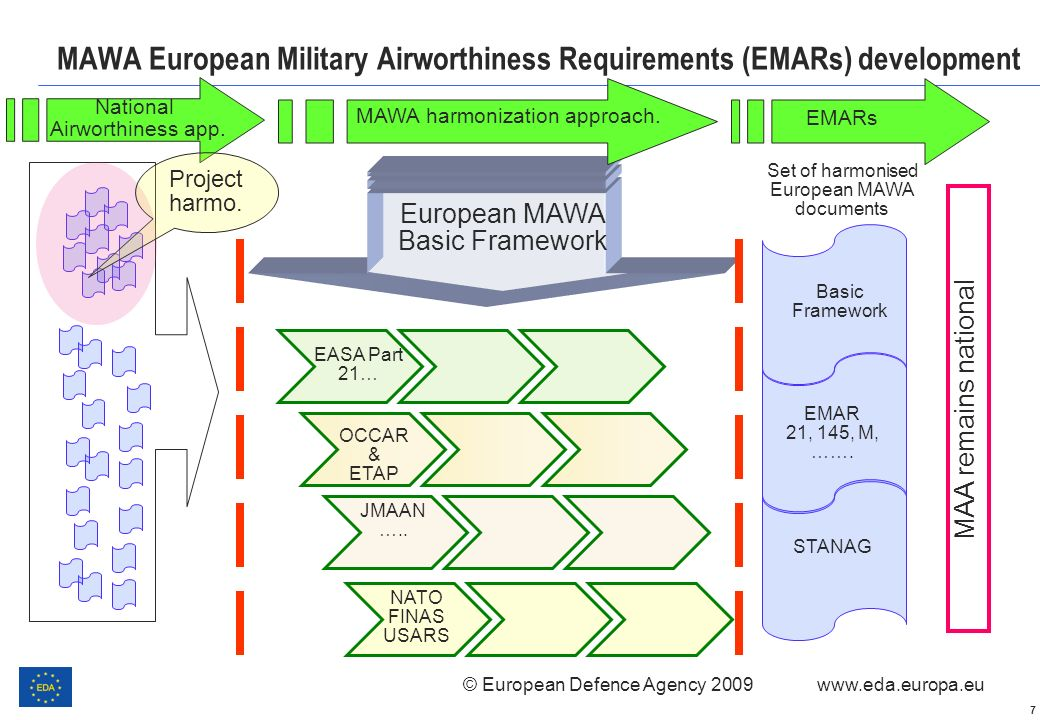 MAWA European Military Airworthiness Requirements (EMARs) development