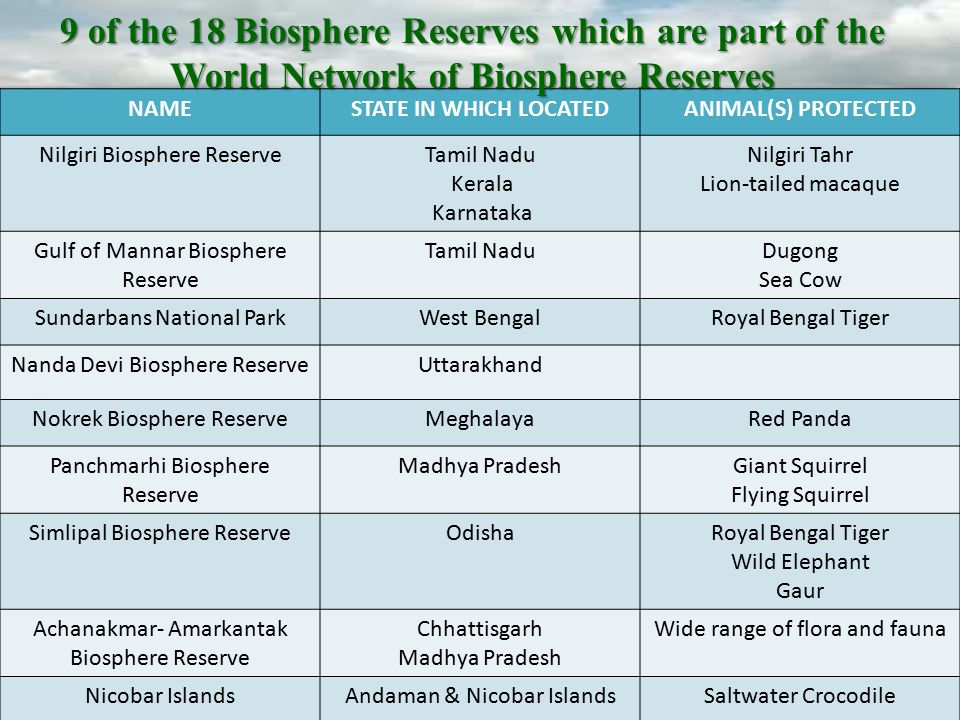 9 of the 18 Biosphere Reserves which are part of the World Network of Biosphere Reserves