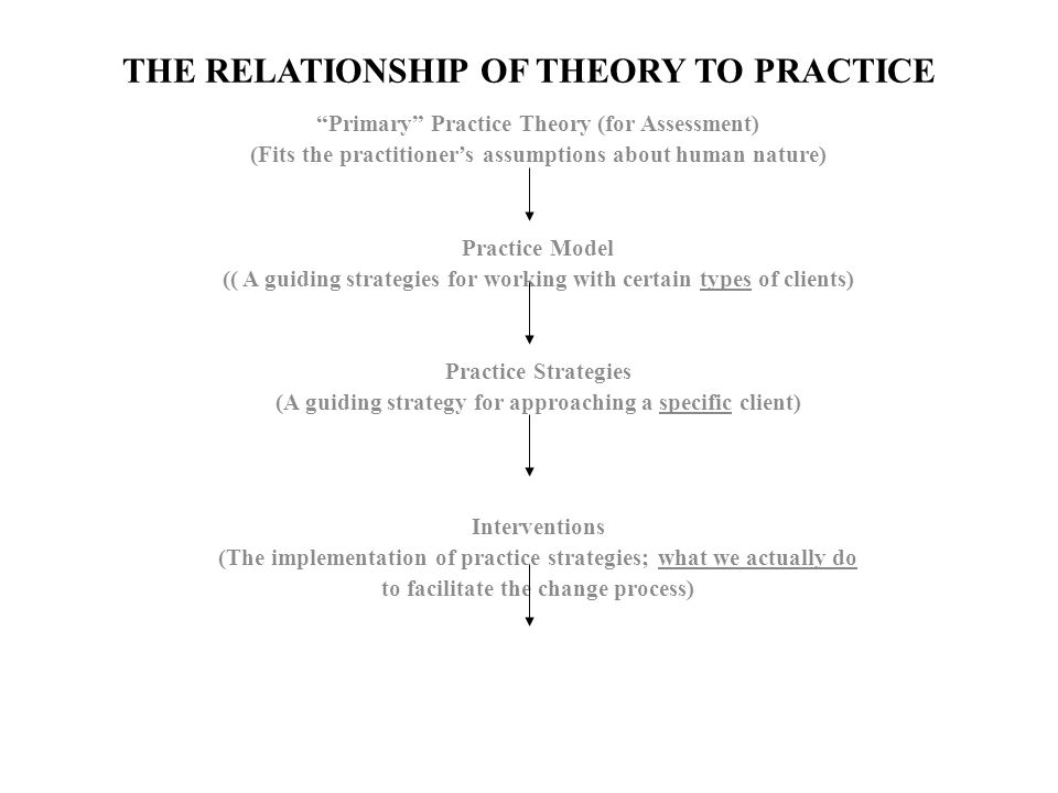 the interrelationship between theory and practice social work essay The relationship between practice and theory is reciprocal the practice cannot position itself without the theoretical questions guiding the research this is so, as without theory, data may be collected but without any sure way of explaining the.