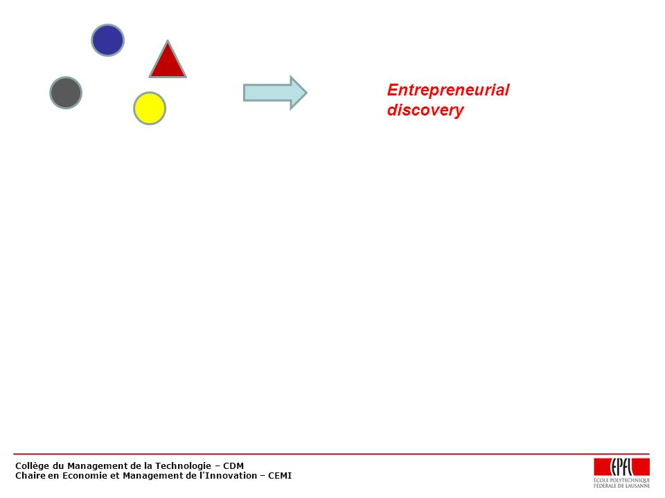 Entrepreneurial discovery