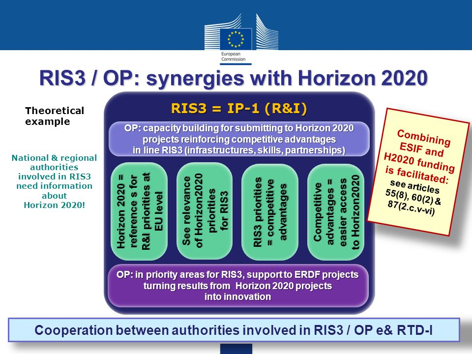 RIS3 / OP: synergies with Horizon 2020