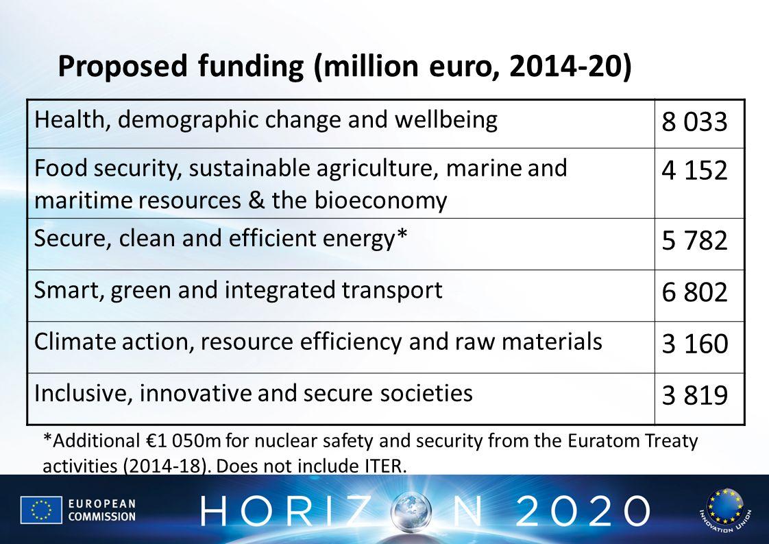 Proposed funding (million euro, 2014-20)