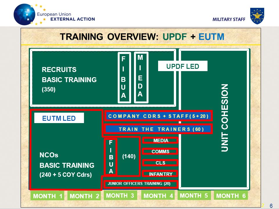 TRAINING OVERVIEW: UPDF + EUTM M UPDF LED RECRUITS E BASIC TRAINING D