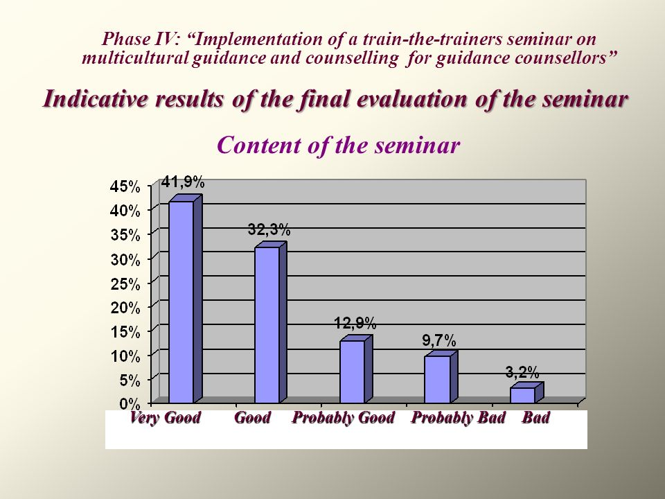 Indicative results of the final evaluation of the seminar