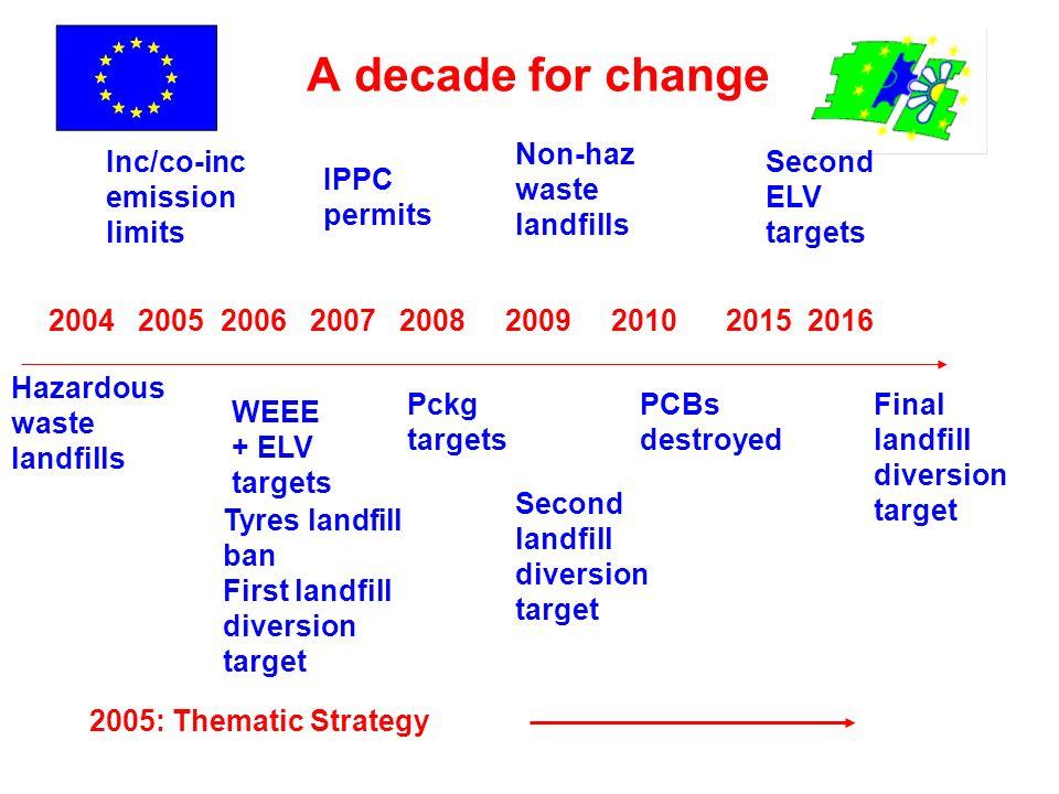 A decade for change Non-haz waste landfills Inc/co-inc emission limits