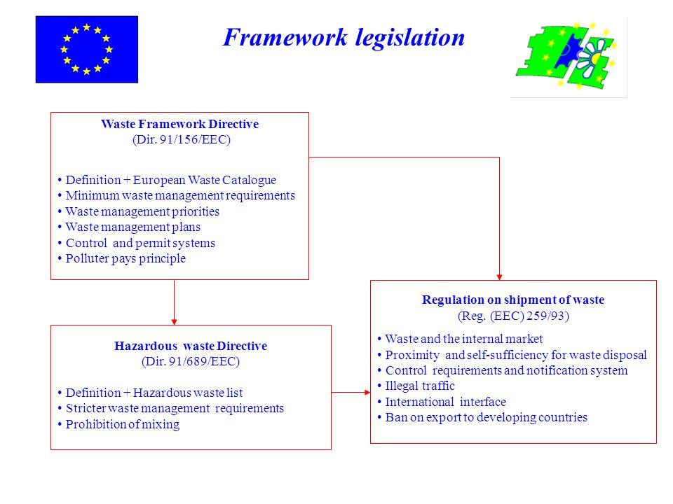 Waste Framework Directive (Dir. 91/156/EEC)