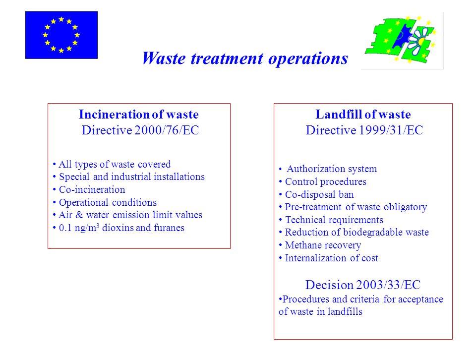 Incineration of waste Directive 2000/76/EC