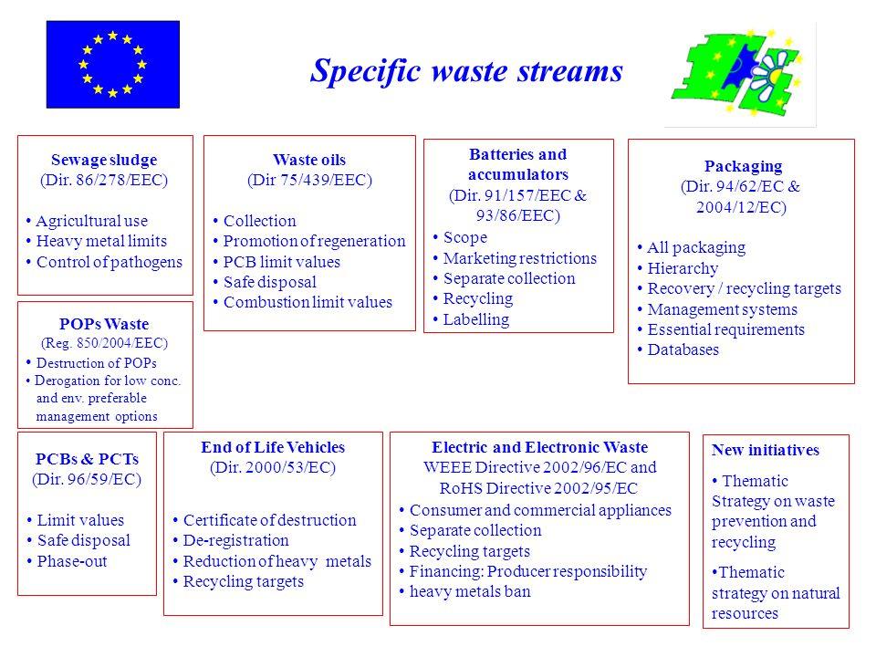 Specific waste streams