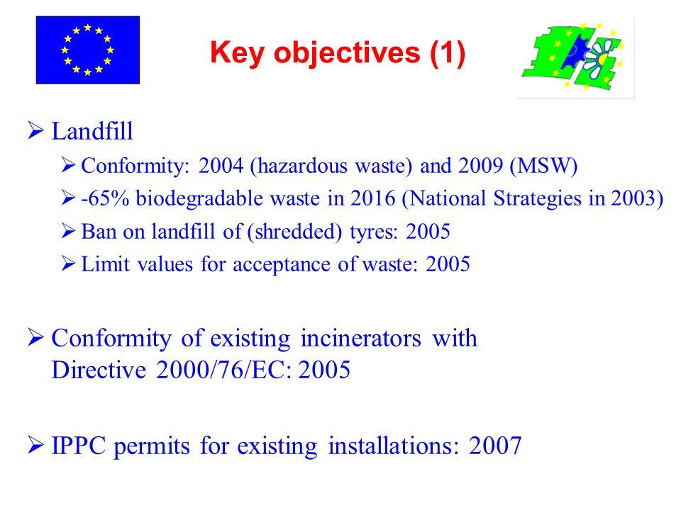 Key objectives (1) Landfill