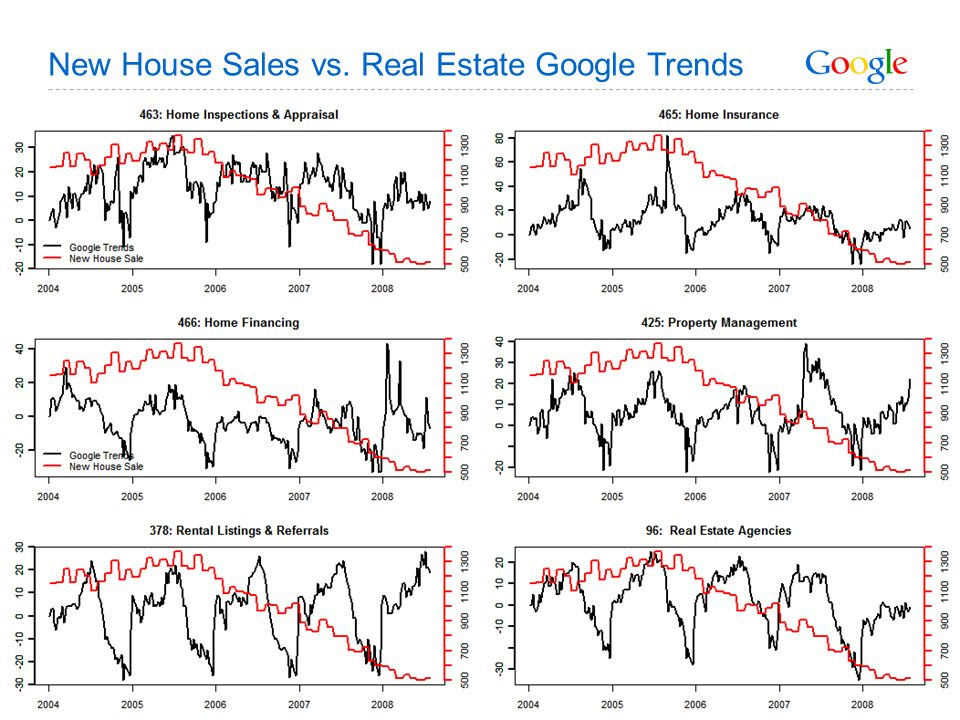 New House Sales vs. Real Estate Google Trends