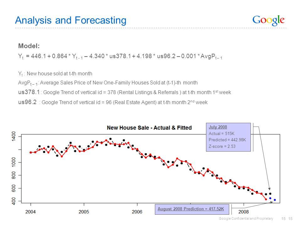 Analysis and Forecasting