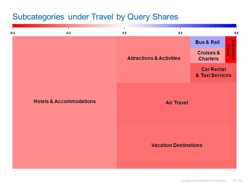 Subcategories under Travel by Query Shares