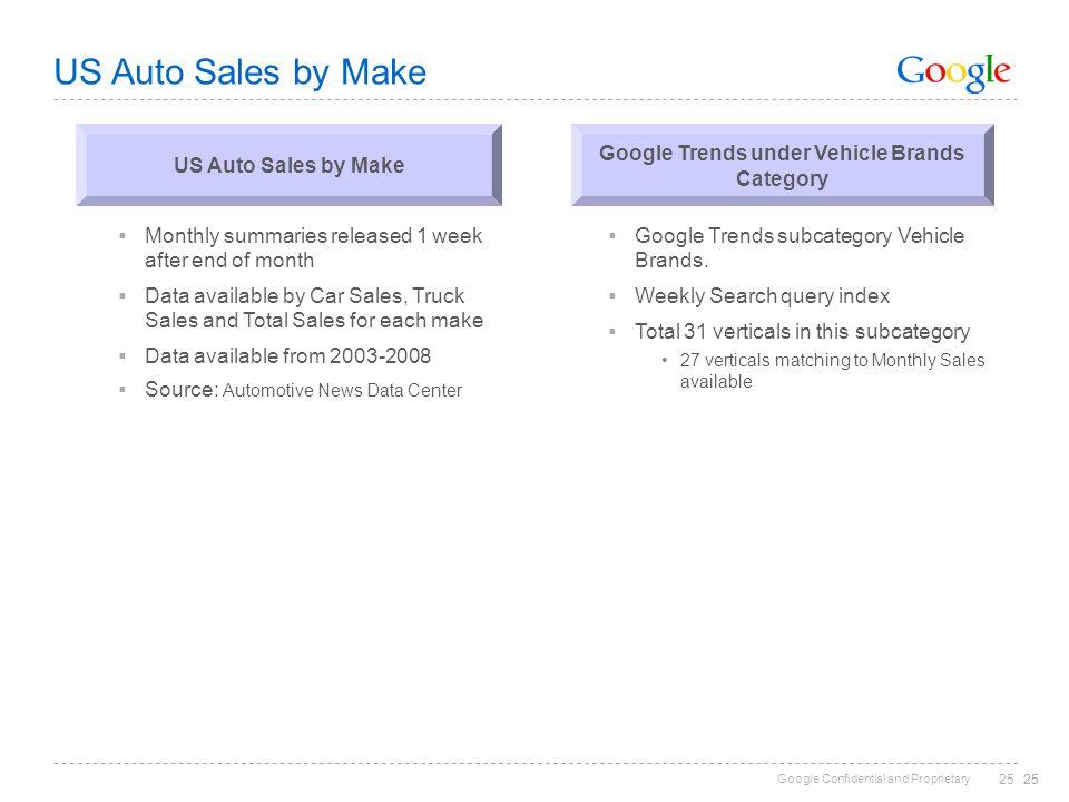 Google Trends under Vehicle Brands Category