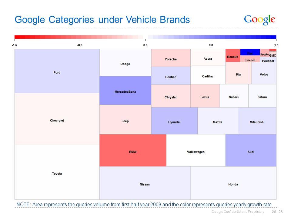 Google Categories under Vehicle Brands