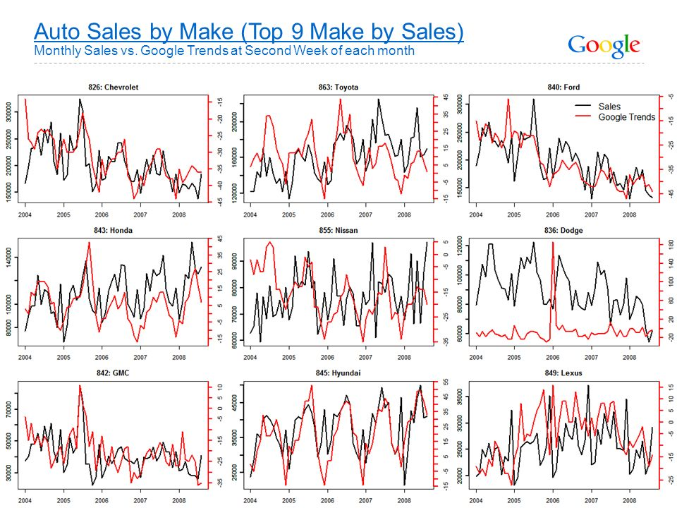 Auto Sales by Make (Top 9 Make by Sales) Monthly Sales vs