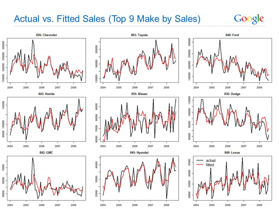 Actual vs. Fitted Sales (Top 9 Make by Sales)