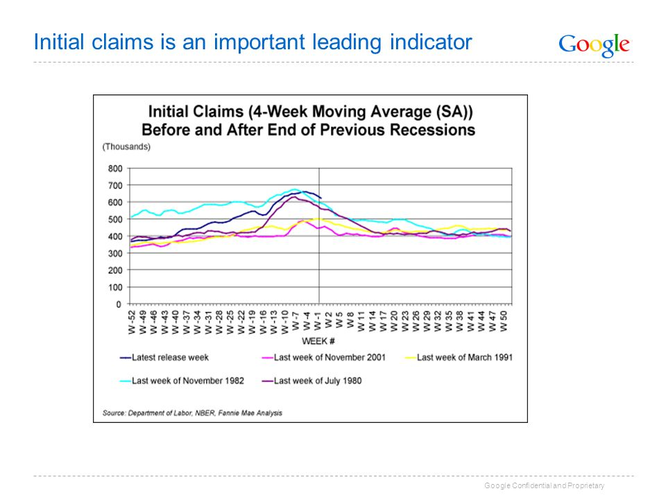 Initial claims is an important leading indicator