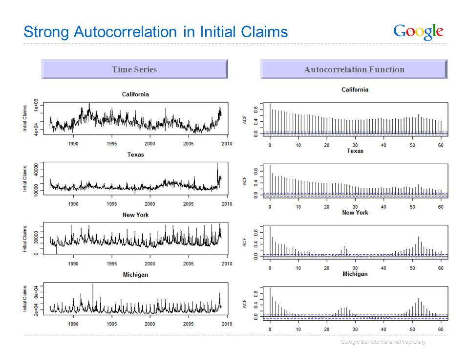 Strong Autocorrelation in Initial Claims
