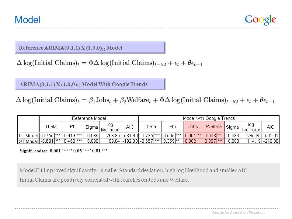 Model Reference ARIMA(0,1,1) X (1,0,0)12 Model
