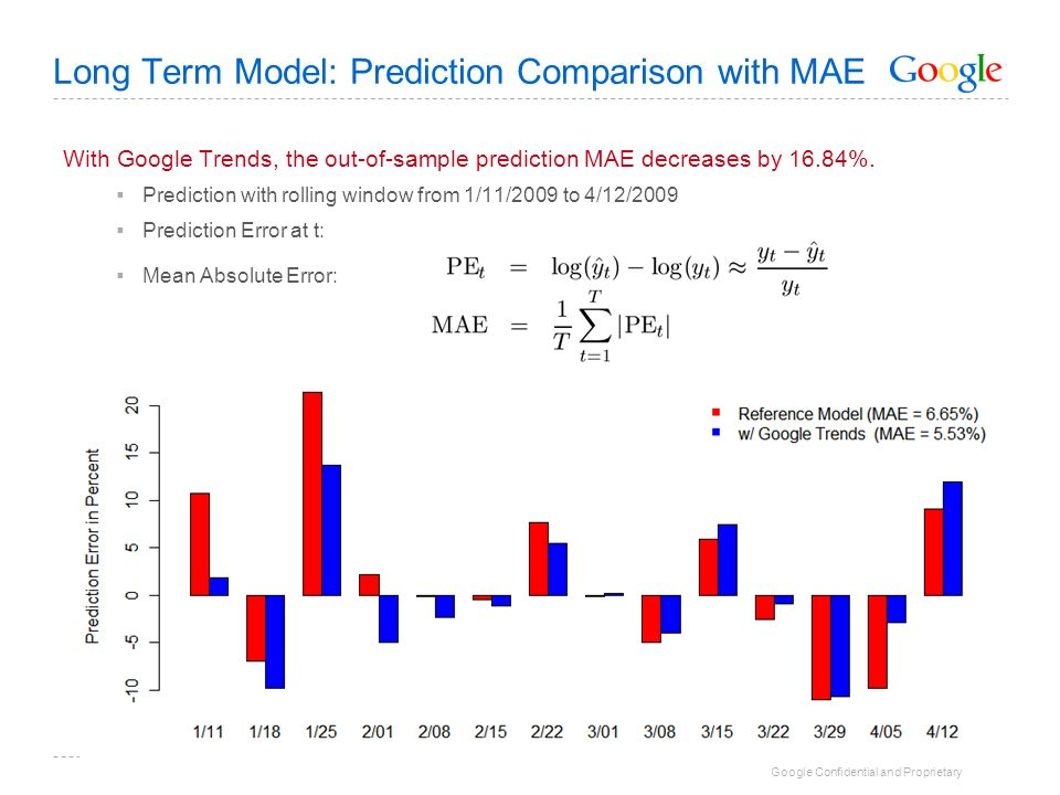 Long Term Model: Prediction Comparison with MAE