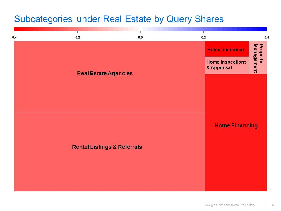 Subcategories under Real Estate by Query Shares