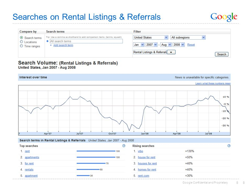 Searches on Rental Listings & Referrals