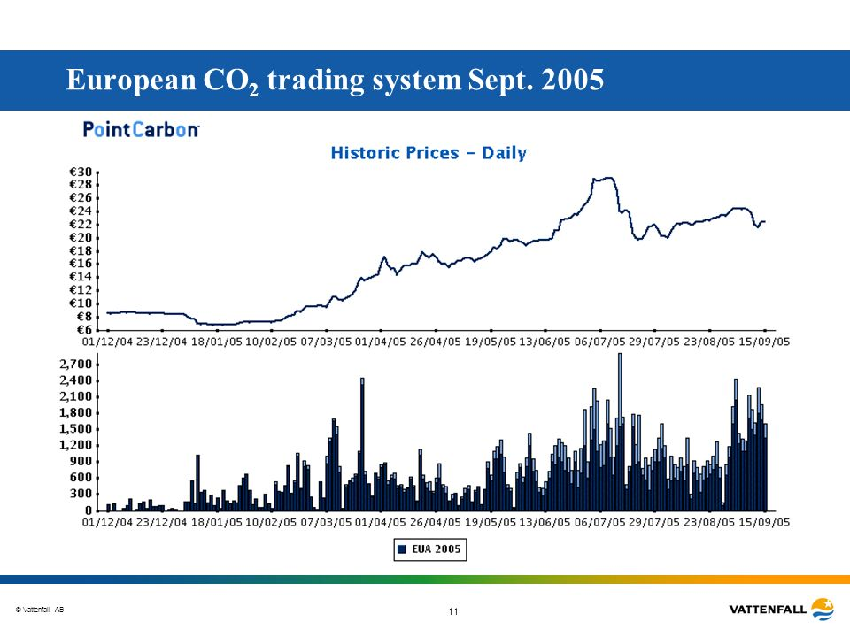 European CO2 trading system Sept. 2005