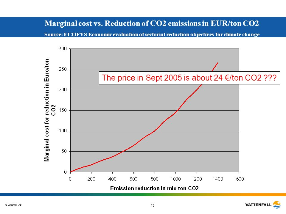 Marginal cost vs. Reduction of CO2 emissions in EUR/ton CO2
