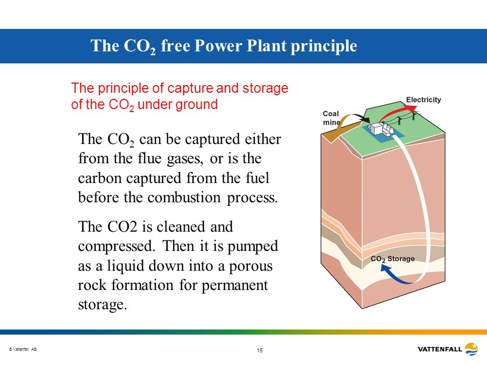 The CO2 free Power Plant principle