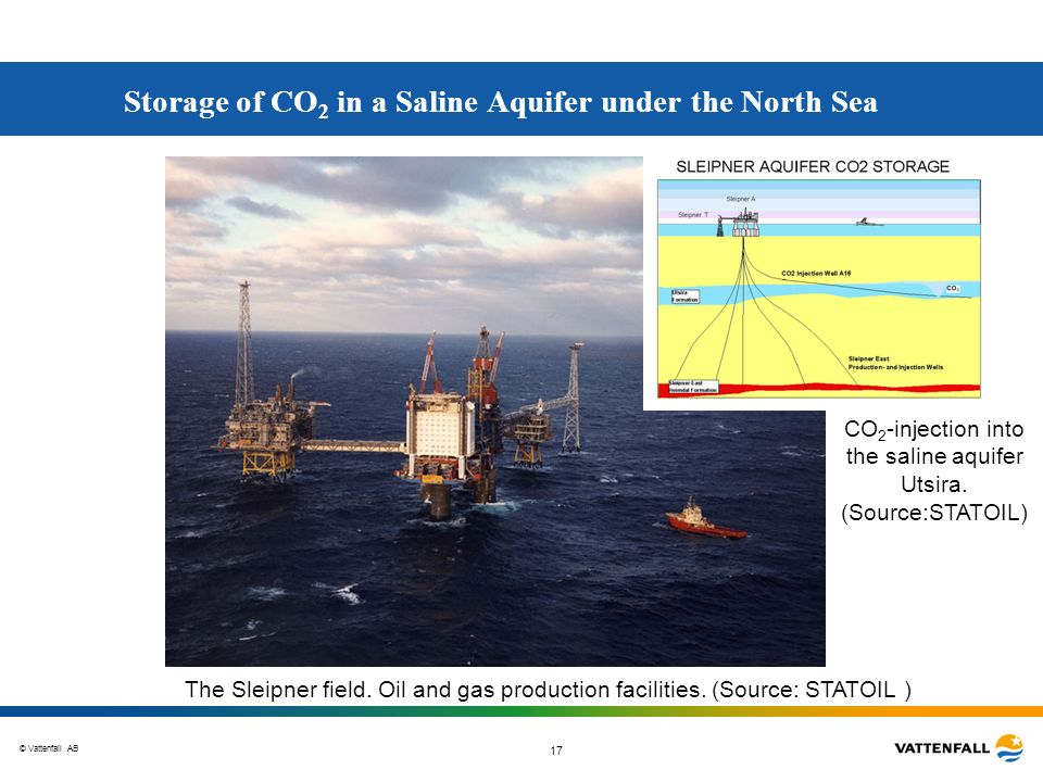 Storage of CO2 in a Saline Aquifer under the North Sea