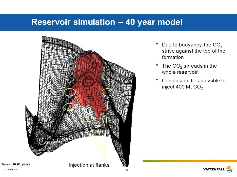 Reservoir simulation – 40 year model